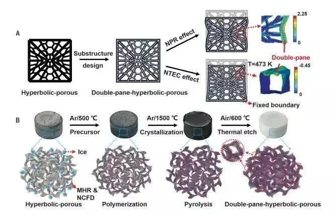 《Science》重磅:基于石墨烯的超级隔热陶瓷气凝胶!