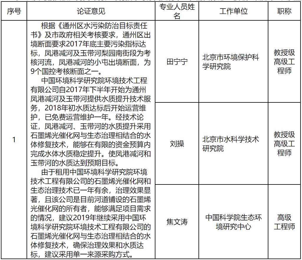 北京市通州区环境保护局采购北京市通州区环境保护局凤港减河、玉带河水质提升运维项目单一来源公告