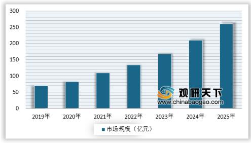 """019年中国石墨烯市场运营与投资战略分析"""""""