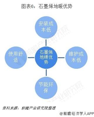 图表6:石墨烯地暖优势