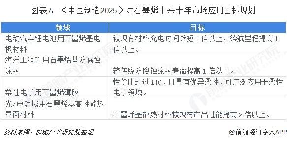 图表7:《中国制造2025》对石墨烯未来十年市场应用目标规划