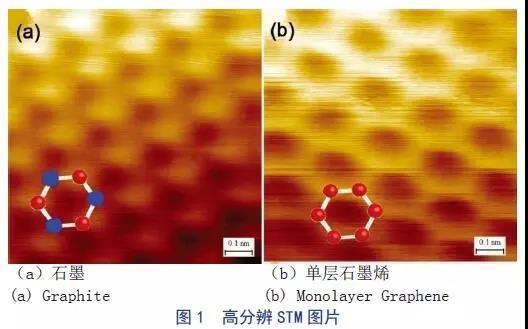 重磅综述:石墨烯导电材料在透明电极中的应用进展