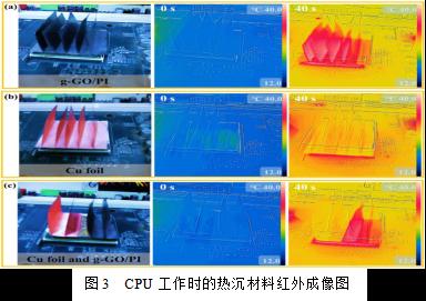 湖南大学陈小华教授课题组在石墨烯薄膜散热方面取得重要进展