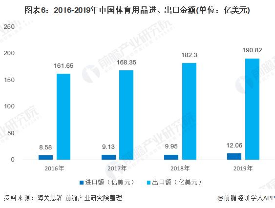图表6:2016-2019年中国体育用品进、出口金额(单位:亿美元)