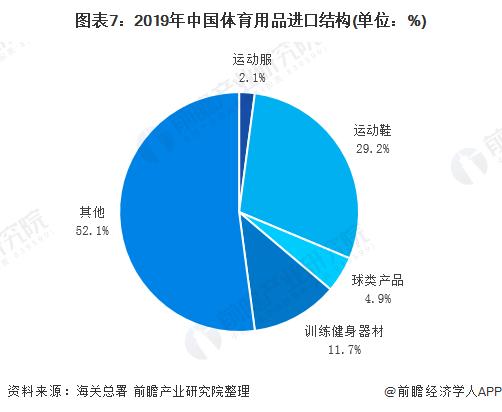 图表7:2019年中国体育用品进口结构(单位:%)