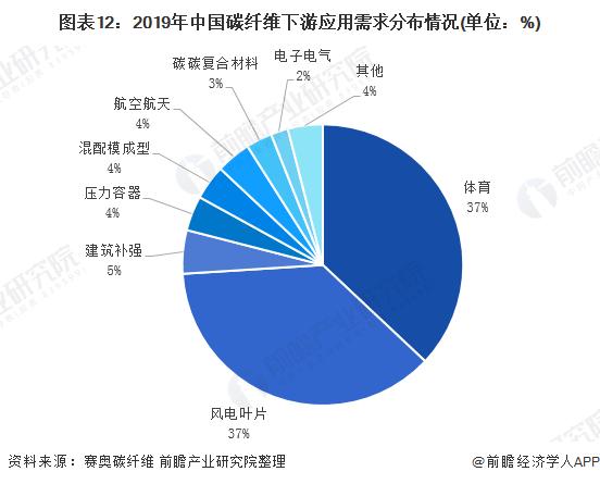 图表12:2019年中国碳纤维下游应用需求分布情况(单位:%)