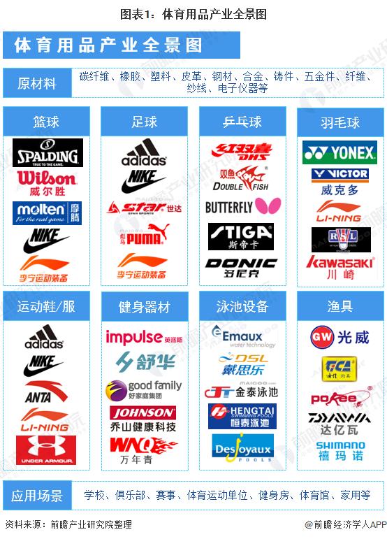 图表1:体育用品产业全景图