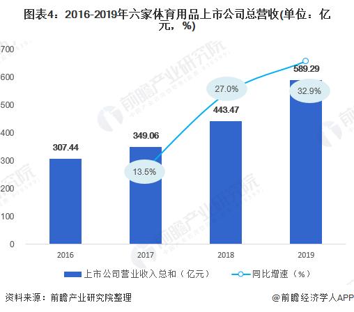 图表4:2016-2019年六家体育用品上市公司总营收(单位:亿元,%)