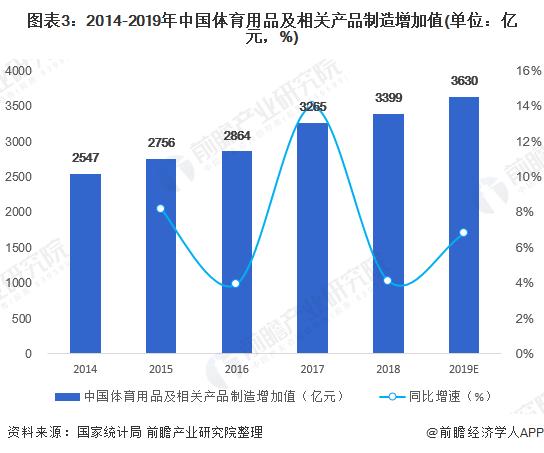 图表3:2014-2019年中国体育用品及相关产品制造增加值(单位:亿元,%)