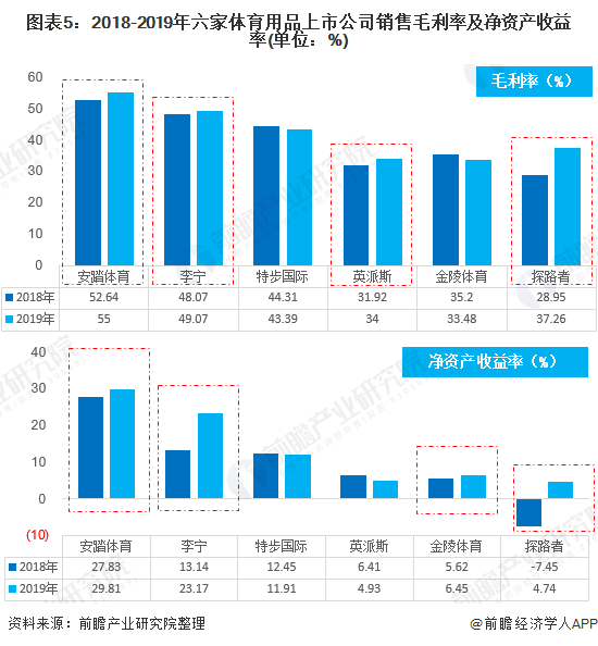 图表5:2018-2019年六家体育用品上市公司销售毛利率及净资产收益率(单位:%)
