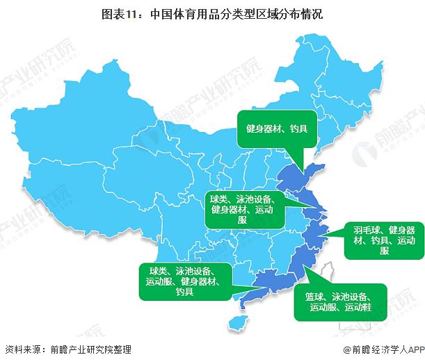 图表11:中国体育用品分类型区域分布情况