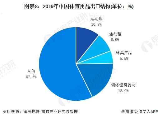 图表8:2019年中国体育用品出口结构(单位:%)