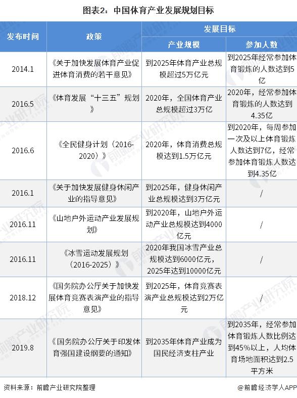 图表2:中国体育产业发展规划目标