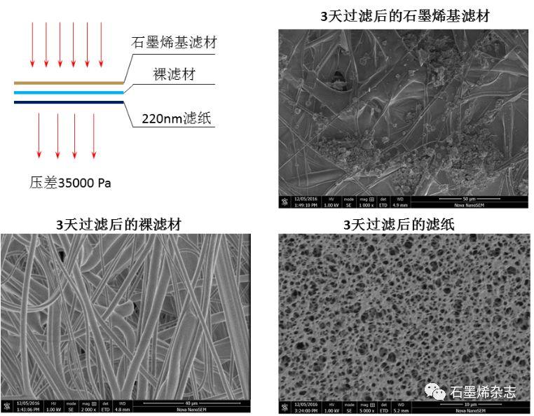 关于孙立涛教授研发石墨烯口罩产业化情况的介绍
