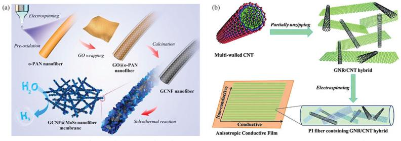 综述:石墨烯基电纺导电纳米纤维、超级电容器和锂离子电池正极、负极的研究进展