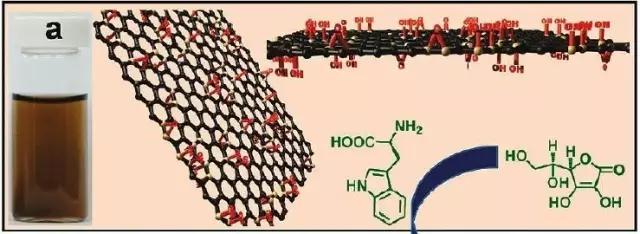 深度解析石墨烯的缺陷对其性质的影响