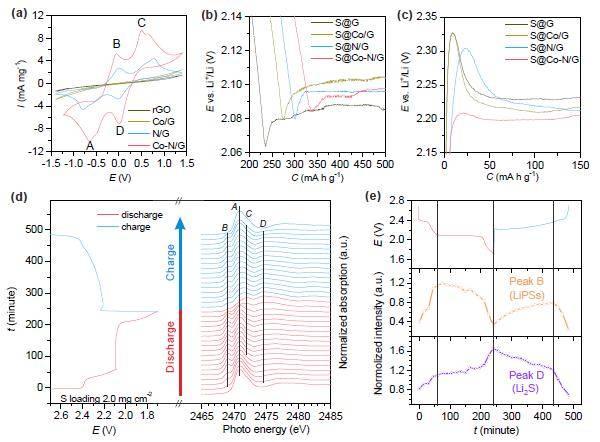 J. Am. Chem. Soc. : 嵌入氮掺杂石墨烯中的单原子钴催化剂助力高硫含量锂硫电池