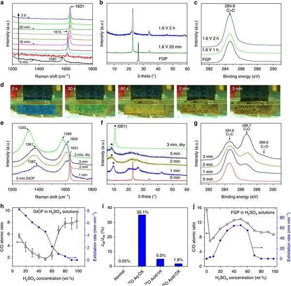 金属所任文才Nature子刊:电解水氧化绿色制备氧化石墨烯