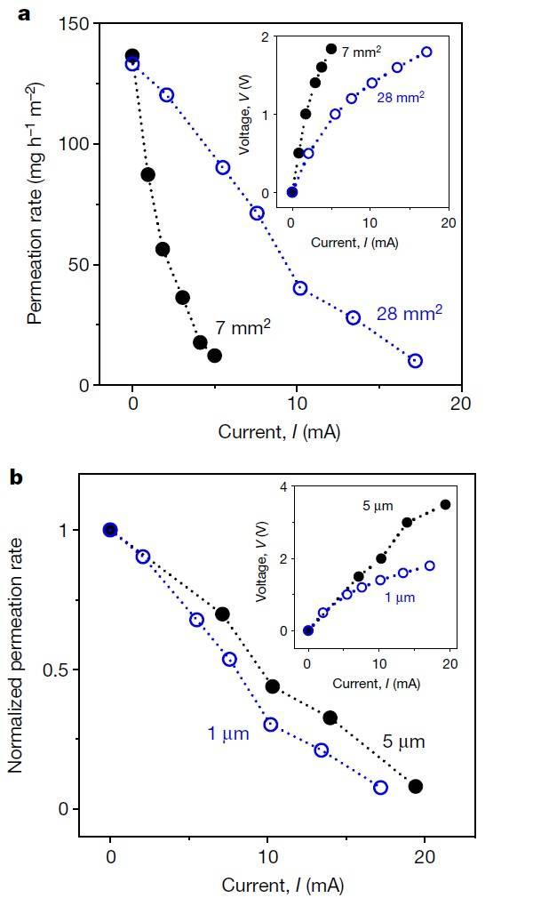 电场可控的精确水渗透技术-水渗透薄膜技术的大突破