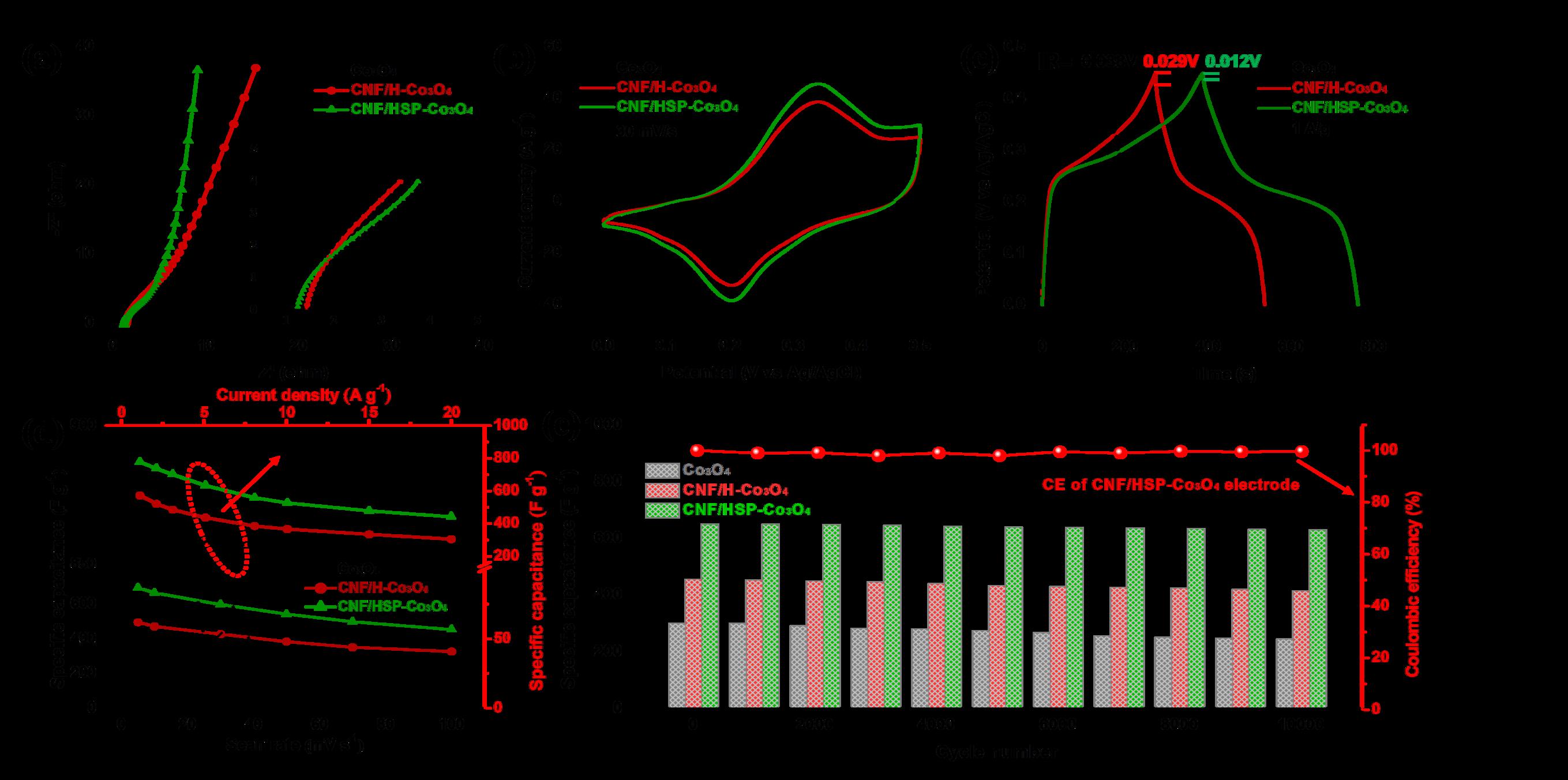碳纤维/石墨烯负载空心Co3O4超粒子应用于超级电容器