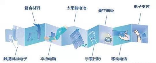 """必读   揭开""""东方碳谷""""常州武进石墨烯产业的神秘面纱"""