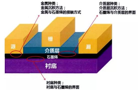 观点丨石墨烯要做硅材料的接班人?碳纳米管表示不服