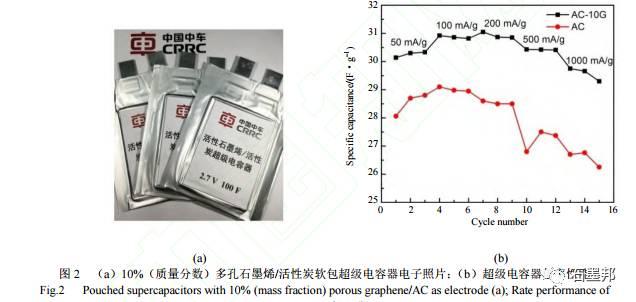 石墨烯在超级电容器及电池领域应用进展