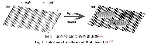 石墨烯在吸附中的应用及发展