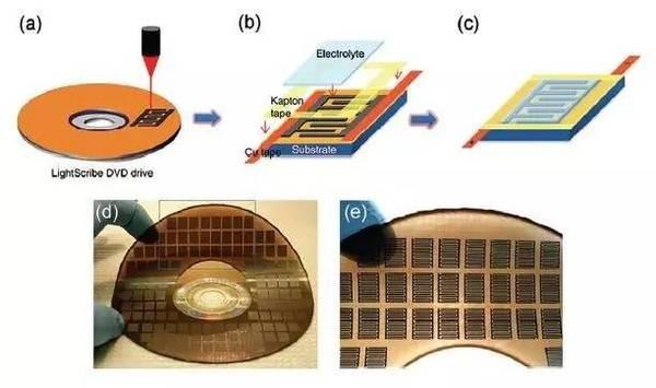 石墨烯柔性超级电容器研究取得新进展