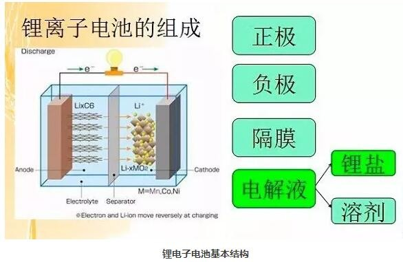 石墨烯在储能领域应用现状及挑战