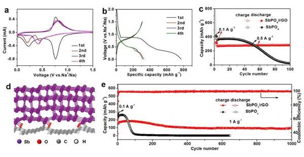 山大&北大ACS Nano:层状SbPO4/还原氧化石墨烯—钠离子电池新型负极材料