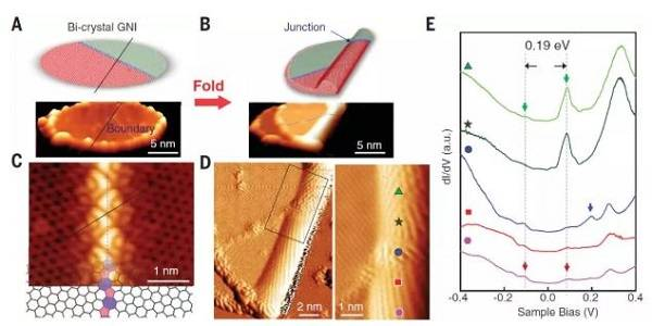 """国科大最新Science:精确的石墨烯 """"折纸术"""""""