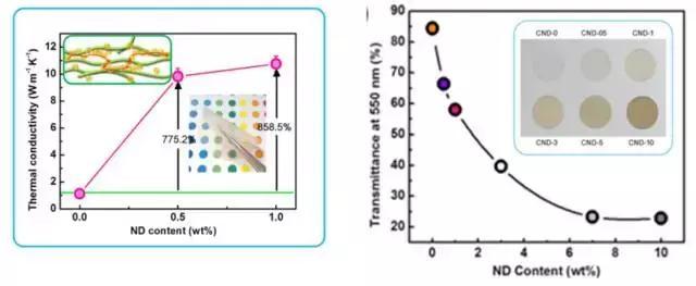 高效导热柔性纳米纤维素复合薄膜