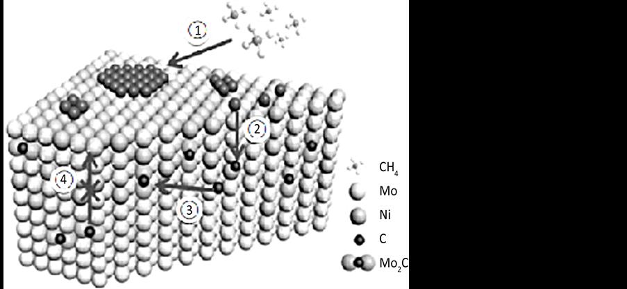石墨烯材料制备技术研究进展