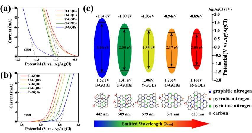 上海理工大学王现英教授团队CHEM ENG J. :基于热驱动高级氧化工艺绿色高效制备多色石墨烯量子点