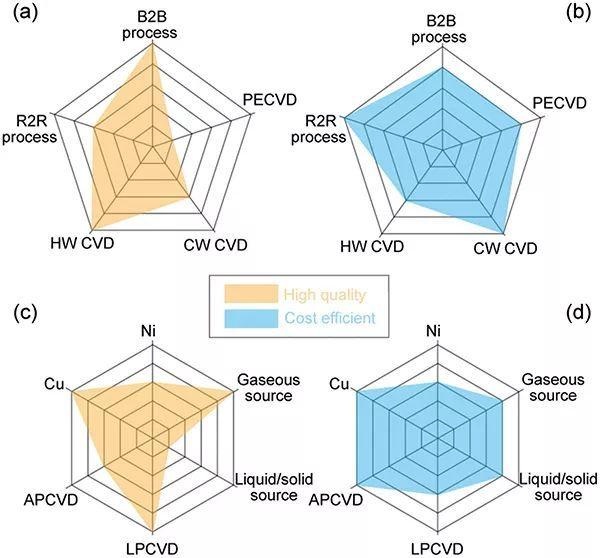 北大彭海琳教授&刘忠范院士Adv. Mater.综述:走向CVD石墨烯薄膜的规模制备