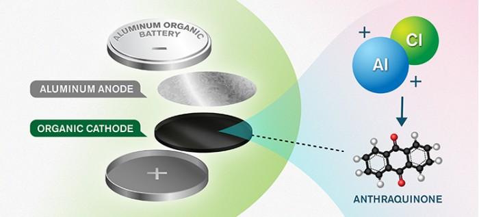[图]这次或许真能颠覆电池领域:科学家研发新型可再生铝电池