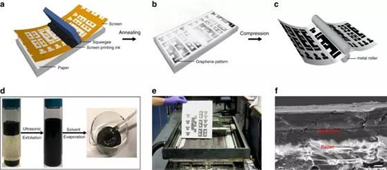 Nature:可持续生产用于无线连接和物联网应用的高导电多层石墨烯油墨