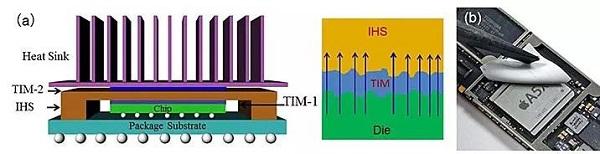 石墨烯/碳化硅纳米线复合热界面材料