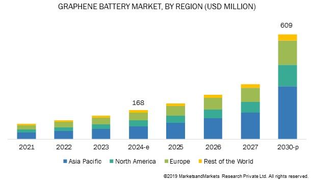 到2030年全球石墨烯电池市场规模有望突破6亿美元