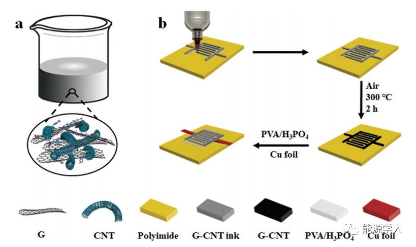 石墨烯-碳纳米管复合材料墨汁直写制备高面能量密度全固态柔性微型超级电容器