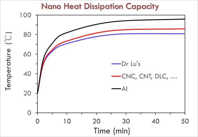 专利石墨烯纳米碳散热技术实现LED无鳍片化