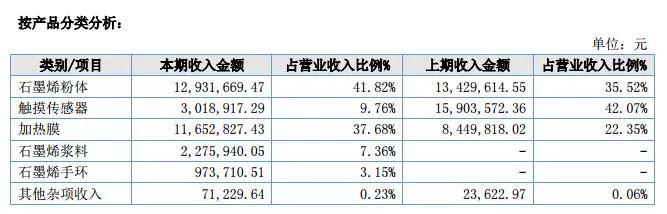 从石墨烯上市企业年报看不断前进的石墨烯产业