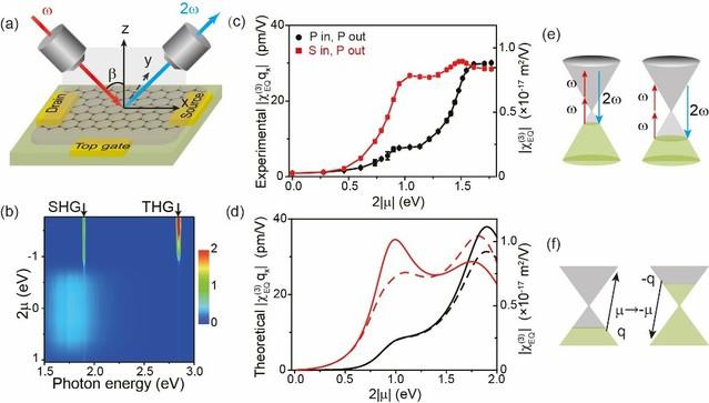 吴施伟、刘韡韬课题组发现单层石墨烯中化学势可调的电四极矩二阶非线性光学响应