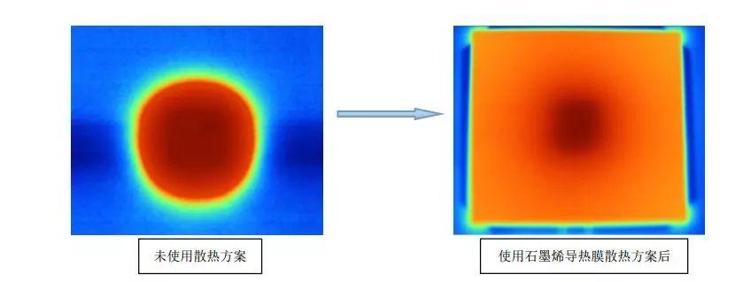 石墨烯导热膜引领散热材料新方向