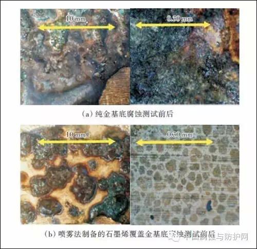 一文看懂石墨烯在金属防腐中的应用研究进展!