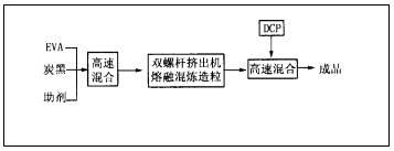 电缆屏蔽料技术工艺发展趋势分析
