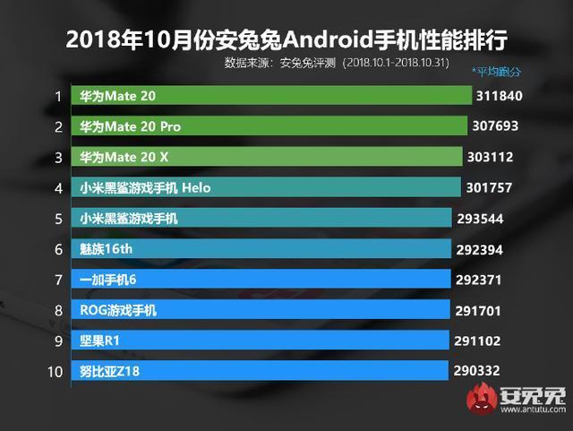 扒一扒2018手机游戏性能:石墨烯液冷散热成年度绝杀