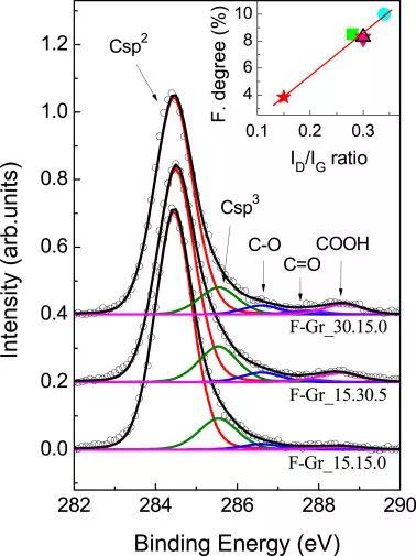 【Carbon】:通过化学气相沉积生长原位羧化石墨烯用于生物传感