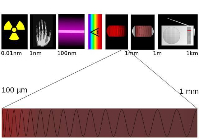 新型石墨烯基太赫兹探测器:尺寸更小!